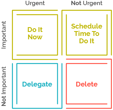 Urgent Not Urgent Diagram